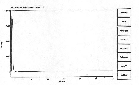 Figure 7. The anomalous IR scan establishing that all MS peaks of Fig.