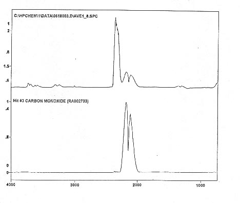 Figure 8. The anomalous IR signature of CO2 (top) compared to the